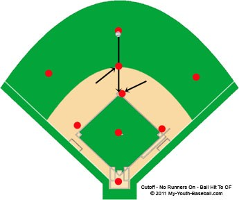 Cut Off With No Baserunners On Base - Ball Hit To Center Field