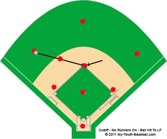 Cut Off With No Baserunners On Base - Ball Hit To Left Field