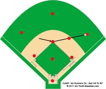 Cut Off With No Baserunners On Base - Ball Hit To Right Field